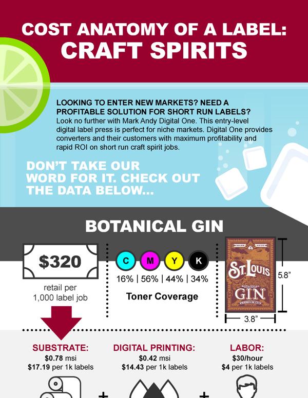 Craft Spirits infographic